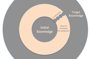 Zone of Proximal Development Model